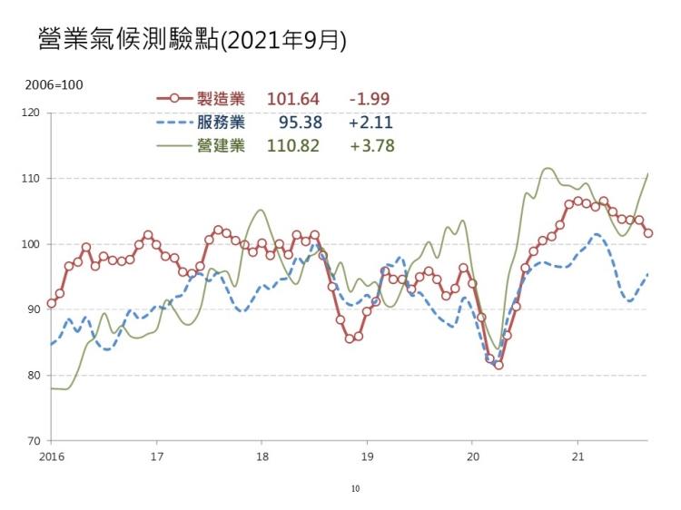 台灣經濟研究院景氣動向調查 營建業上揚 房市仍居多頭