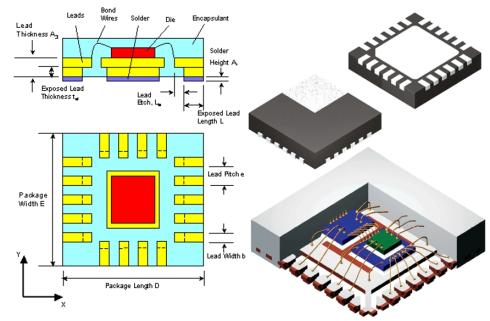 車用IC晶片市場需求大增  QFN供不應求 漲價潮啟動